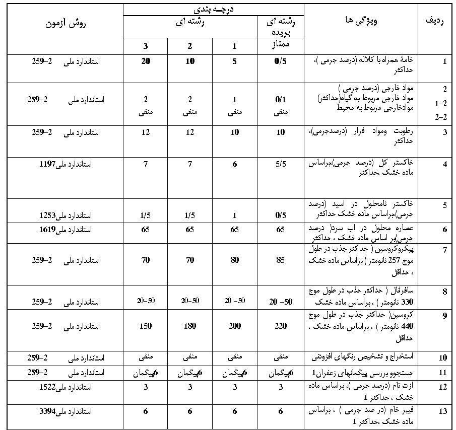 جدول استاندارد سازی زعفران بر اساس نتایج آزمایشگاه